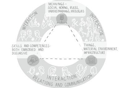Joonmeedia graafiline disain I infograafiline joonis I meaning social norms, rules, understandings, ideologies