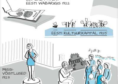 ERM I Eesti Rahva Muuseumis I Ajatelg Ajajoon Tegelussaal - eesti kultuurkapital 1925, esimene patent, missi võistlused, eesti raadiosaade haapsalus 1924