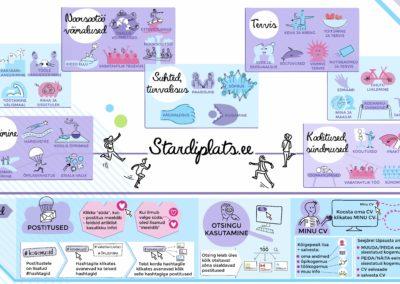 Joonmeedia näide - infograafika kujundamine I Juhend I Stardiplats I Teeviit I Rajaleidja