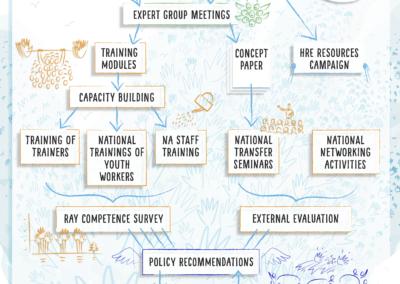 Inimõiguste projekti infograafika Joonmeedia
