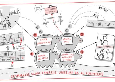 Infograafika Rahatarkuse kaader 4 Joonmeedia