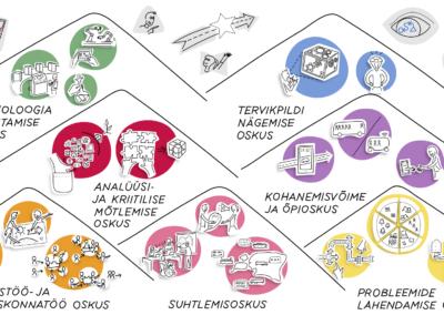Infograafika tulevikuoskused Joonmeedia