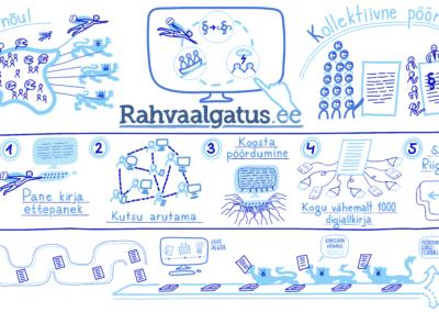 Rahvaalgatus infograafika Siiri Taimla Joonmeedia